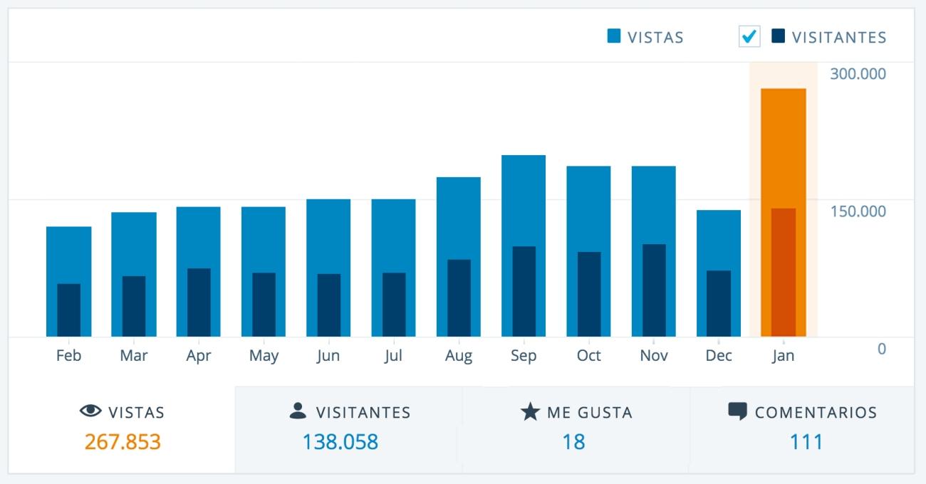 visitas webs 28ene16
