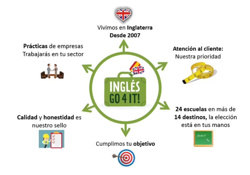inglesGo4it agencia trabajo ingles uk para españoles