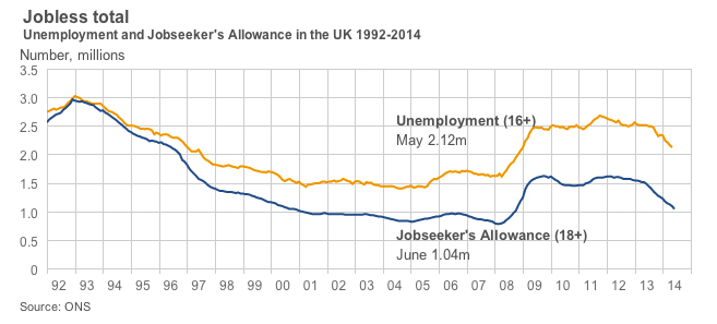 Jobless totalUnemployment and Jobseeker's Allowance in the UK 1992-2014