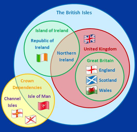uk and british isles