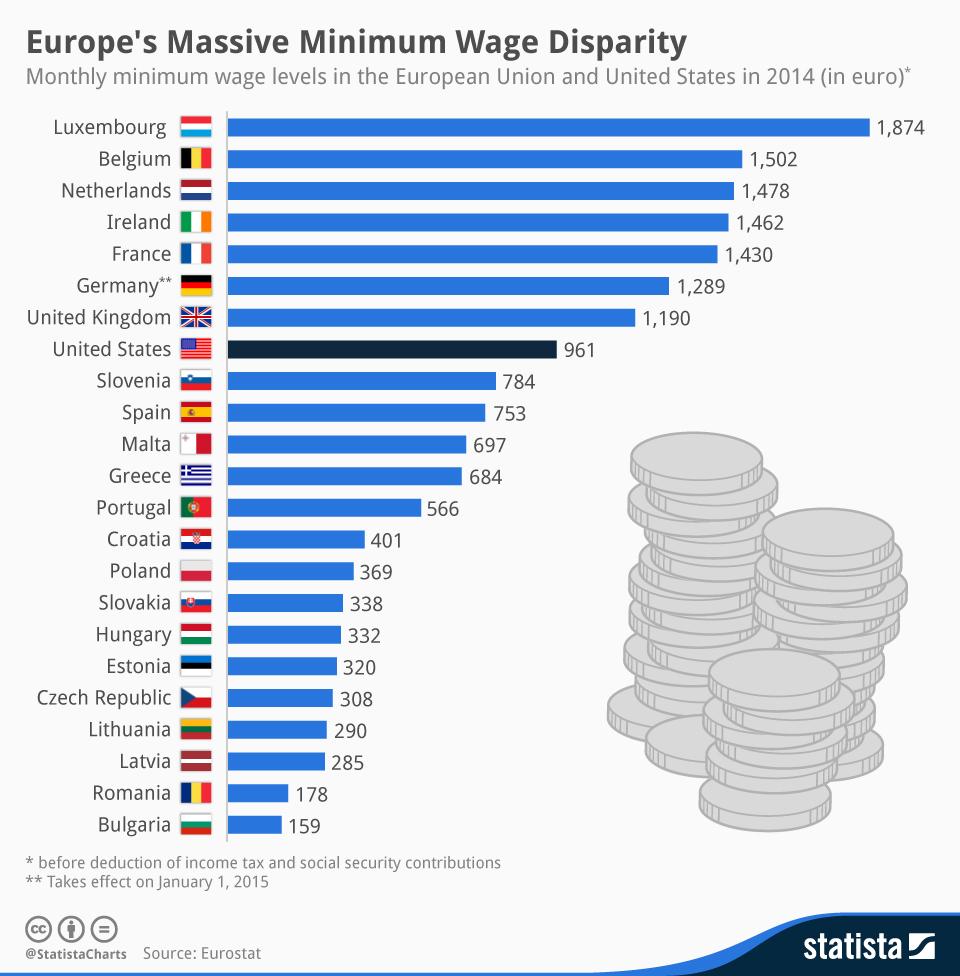 chartoftheday_1354_Europes_Massive_Minimum_Wage_Disparity_n