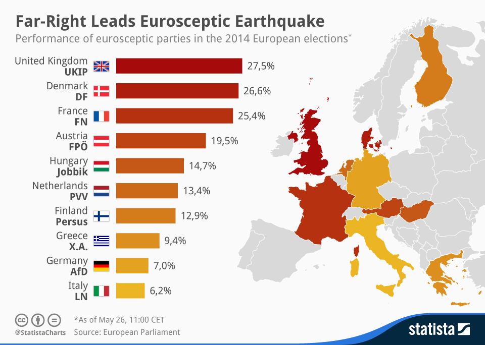 chartoftheday_2293_Far_Right_Leads_Eurosceptic_Earthquake_n