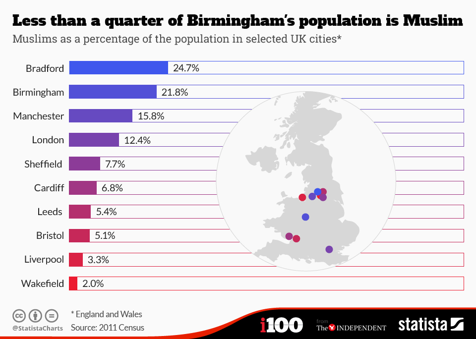 chartoftheday_3147_Less_than_a_quarter_of_Birminghams_population_is_Muslim_n