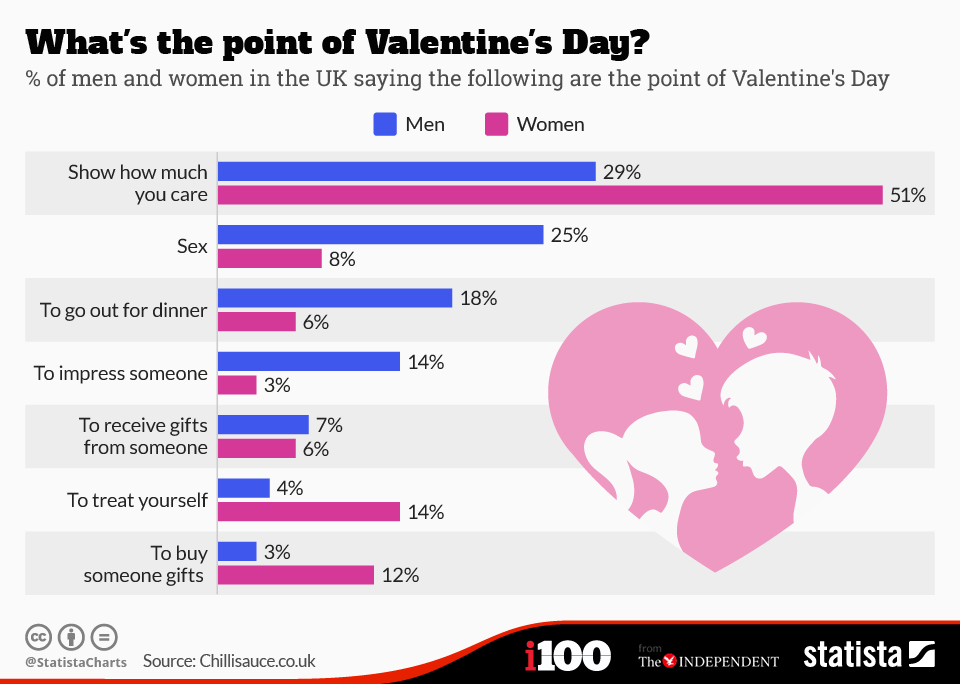 chartoftheday_3229_Whats_the_point_of_Valentines_Day__n