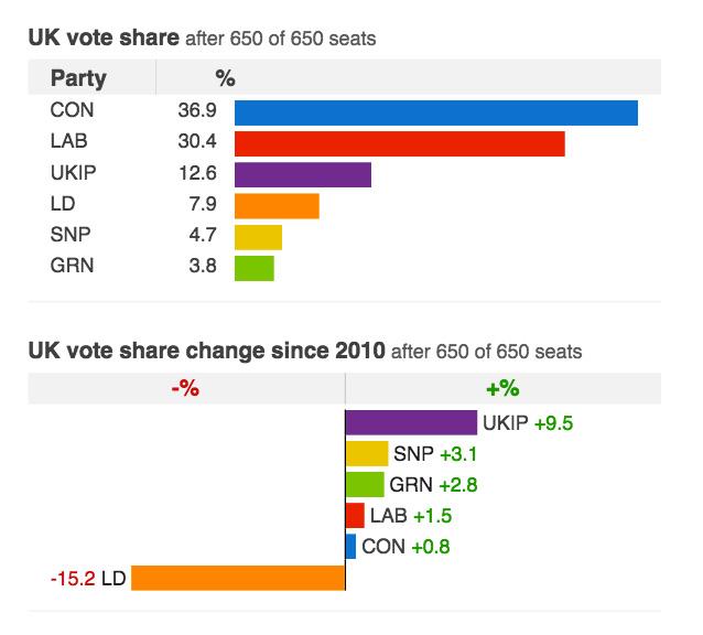 Porcentaje de votos de los diferentes partidos
