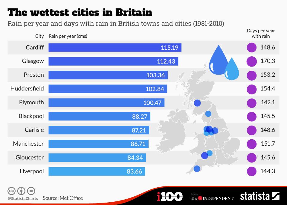 ciudades con más lluvias de reino unido