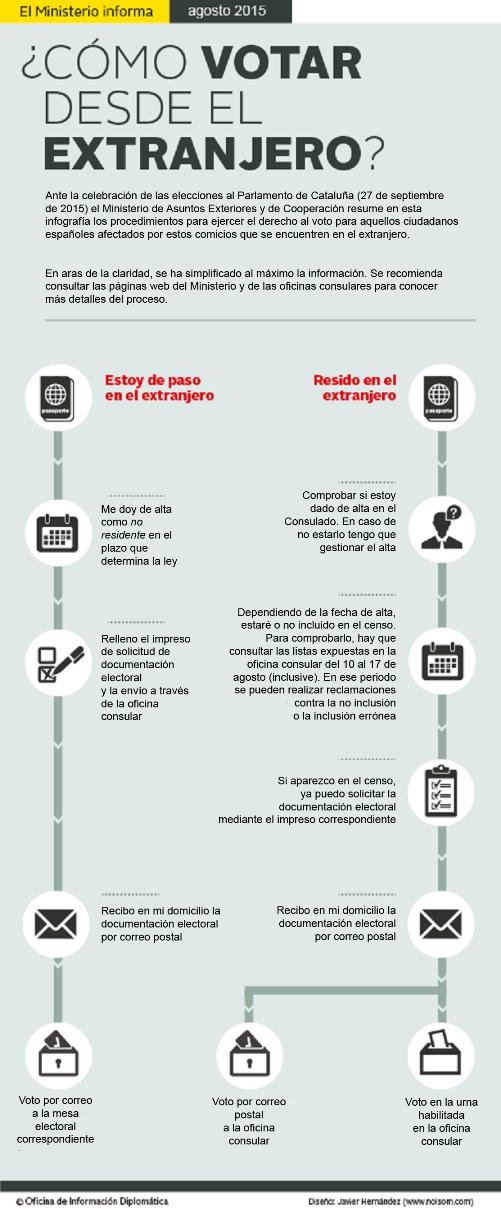 Copia de INFO_ELECCIONES_