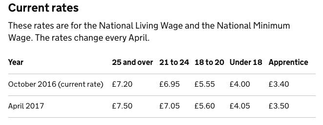 salario mínimo trabajo en reino unido
