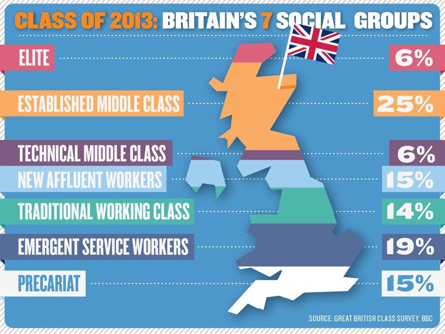 british social class 2013