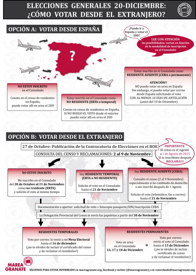 Elecciones-Generales España votar desde el extranjero