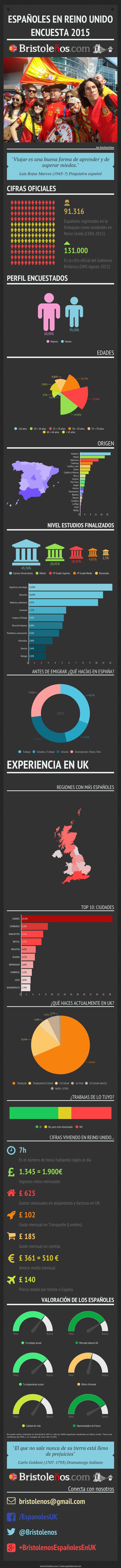Infografía Encuesta Españoles en UK 2015
