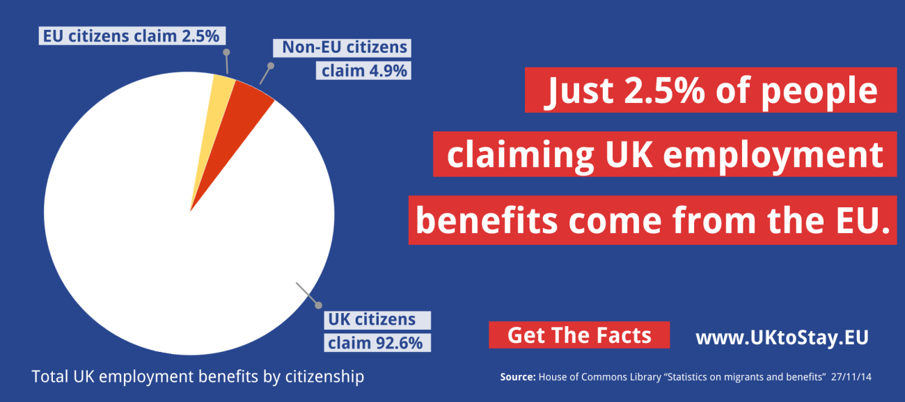 2.5% claiming uk benefits come from eu