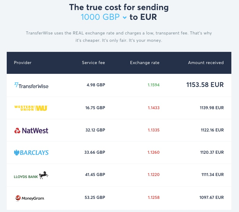 Transferwise GBP to EUR