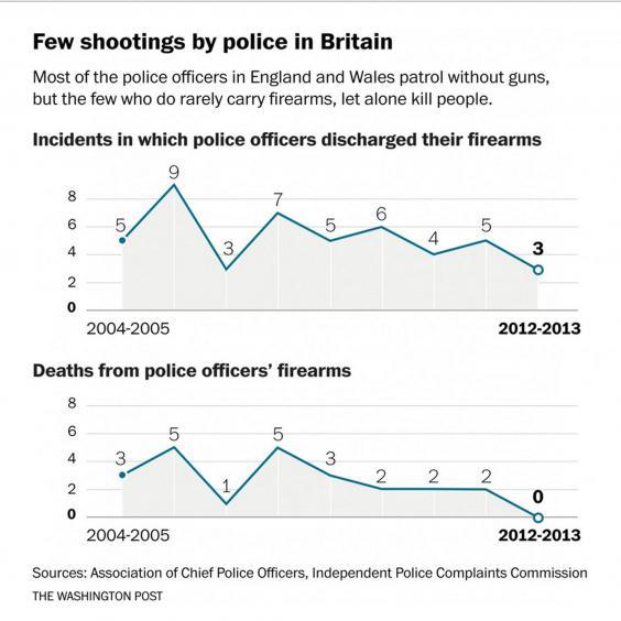Gráfico sobre los disparos efectuados por policías británicos