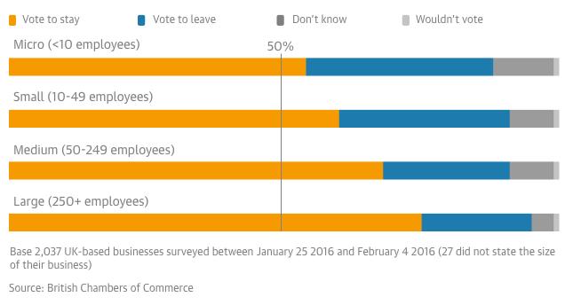 UK business EU referendum