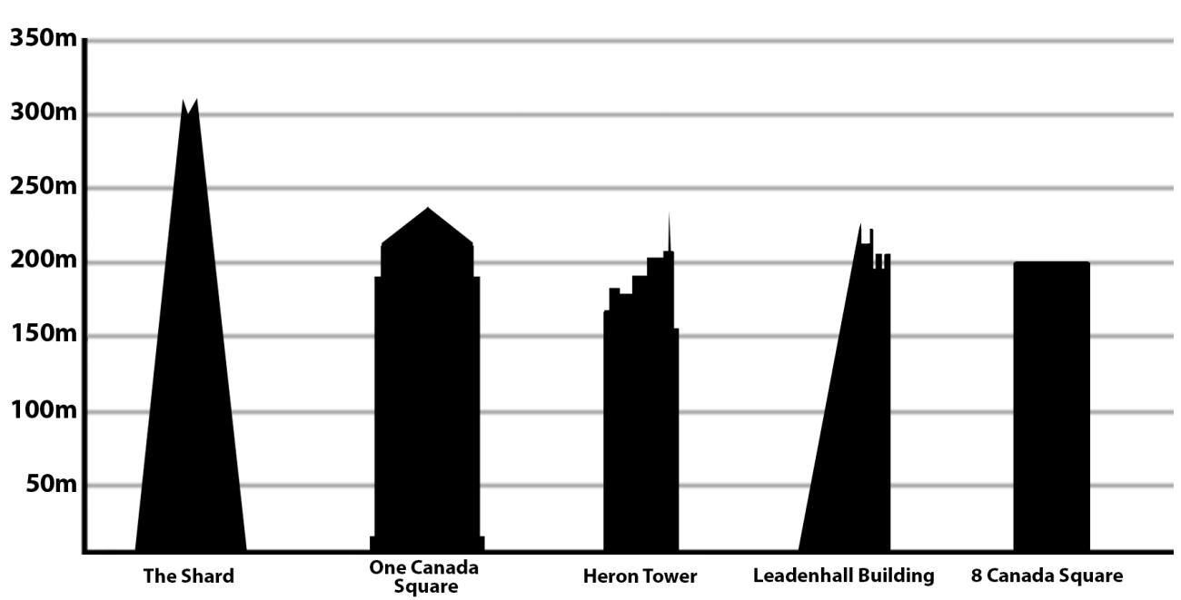 Los rascacielos más altos de Londres