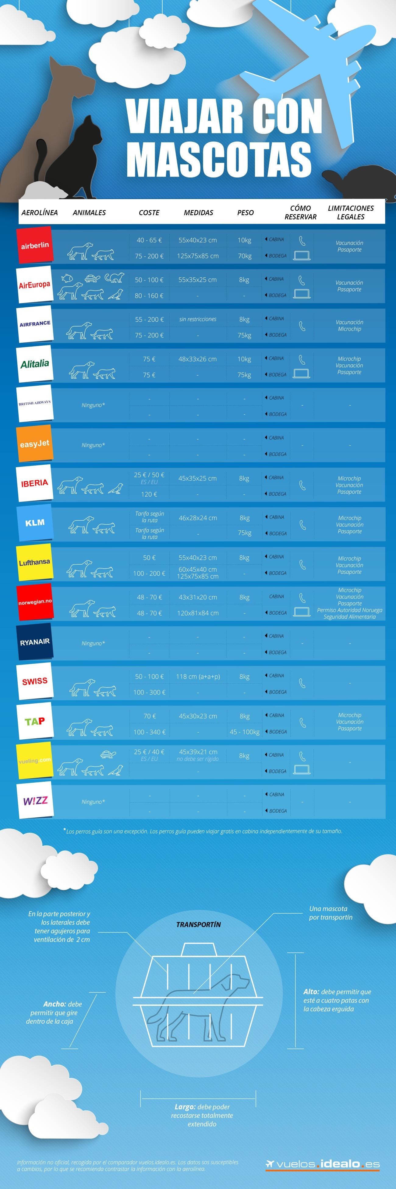 Infografía de compañías aéreas que aceptan animales. Idéalo