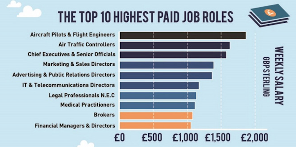 The Top 10 Highest paid job roles / Expert Market
