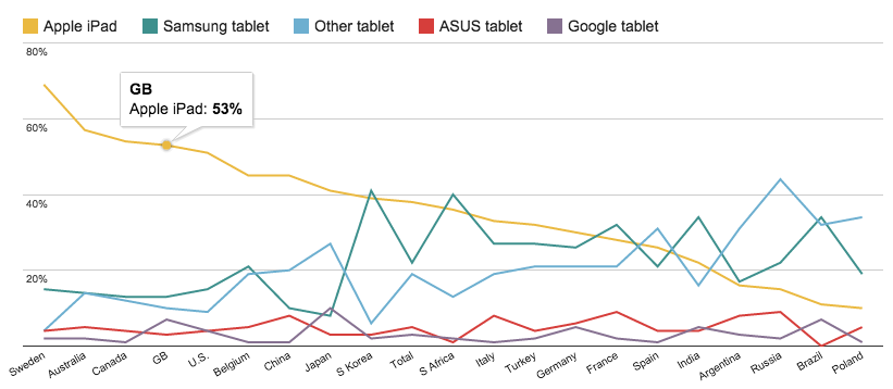53-of-british-tablet-owners-use-an-apple-ipad