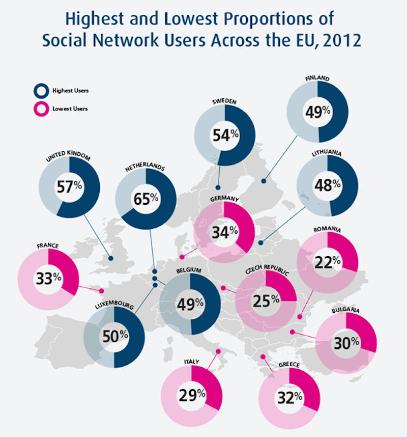 57-of-britons-use-social-media-every-day-making-them-the-second-most-prolific-users-in-europe
