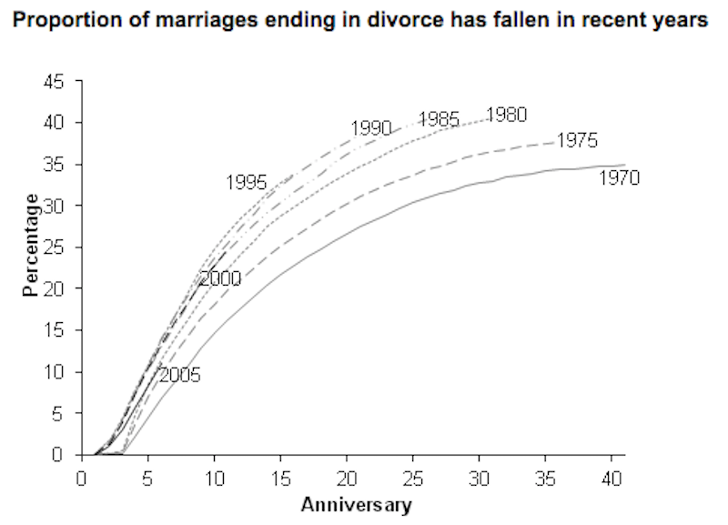 58-of-marriages-in-britain-dont-end-in-divorce-the-average-marriage-that-ends-in-divorce-is-expected-to-last-32-years