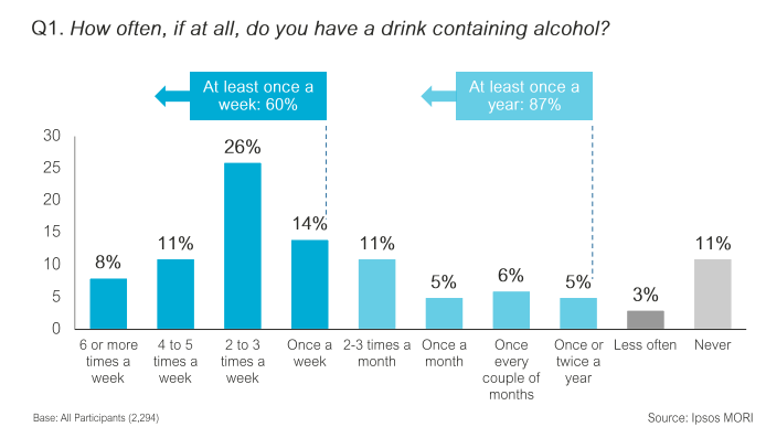 60-of-uk-adults-drink-alcohol-at-least-once-a-week