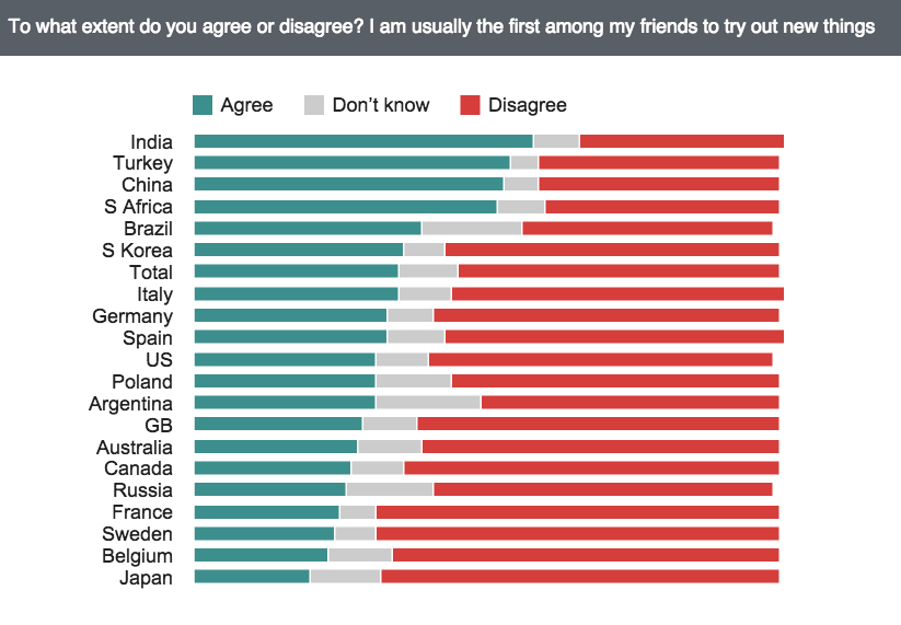 62-of-british-people-say-they-are-not-usually-the-first-among-friends-to-try-things-out