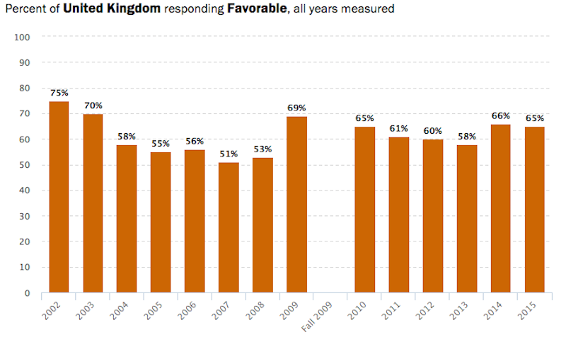 65-of-britons-have-a-favourable-view-of-americans-10-percentage-points-fewer-than-in-2002