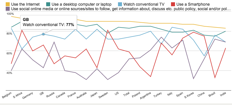 77-of-british-people-still-watch-conventional-tv-every-day-or-several-times-a-day