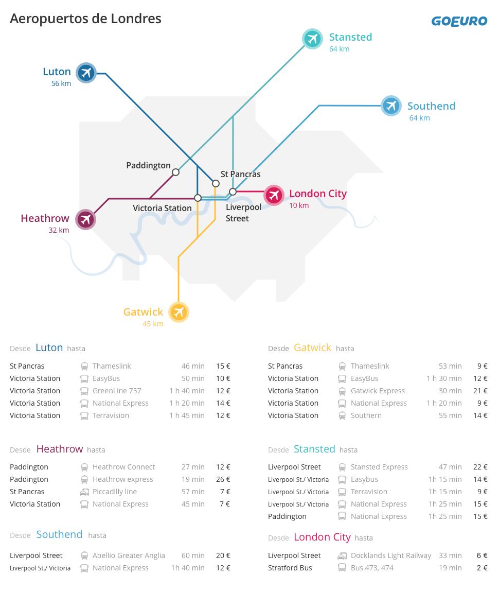Infografía de GoEuro sobre aeropuertos y transporte en Londres