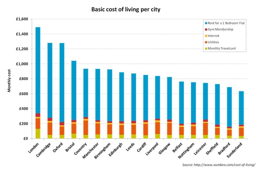 Coste de vida básico por ciudad