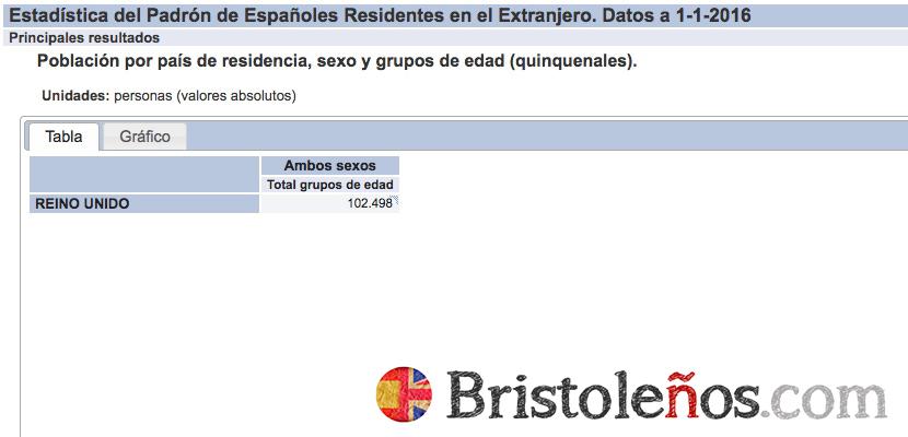 Españoles residentes en Reino Unido - INE