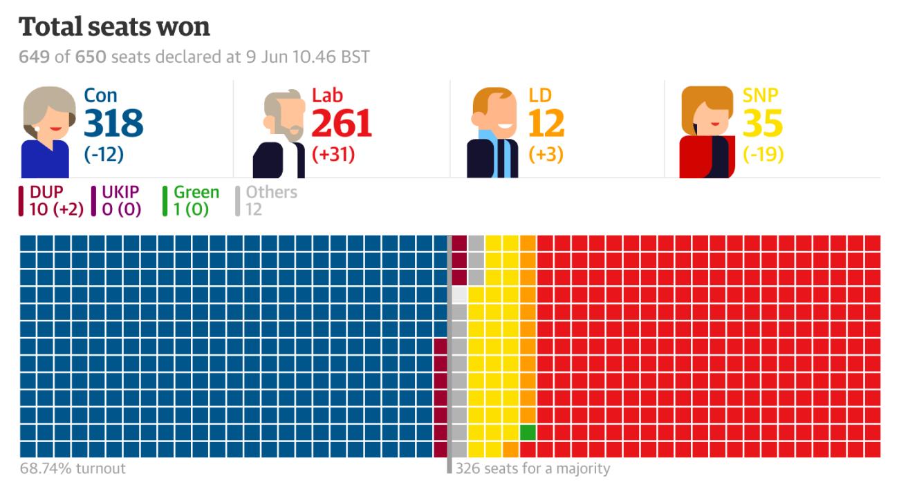 Escaños Elecciones Generales UK 2017