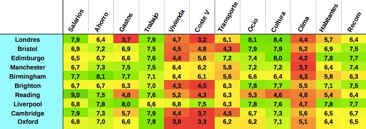 Valoración de las ciudades con las españoles