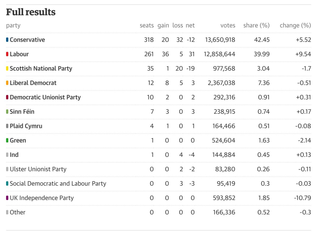 Resultados totales de las Elecciones Británicas 2017